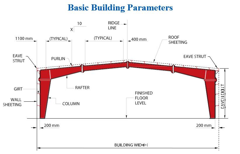 Basic-building-parameter